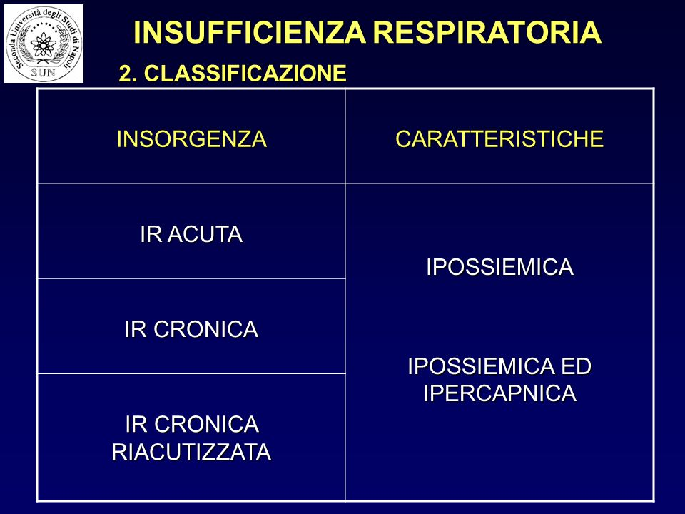 INSORGENZACARATTERISTICHE IR ACUTA IPOSSIEMICA IPOSSIEMICA ED IPERCAPNICA IR CRONICA IR CRONICA RIACUTIZZATA 2. CLASSIFICAZIONE INSUFFICIENZA RESPIRAT