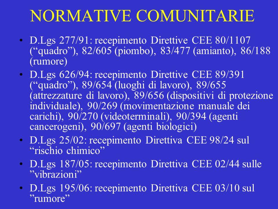 """NORMATIVE COMUNITARIE D.Lgs 277/91: recepimento Direttive CEE 80/1107 (""""quadro""""), 82/605 (piombo), 83/477 (amianto), 86/188 (rumore) D.Lgs 626/94: rec"""