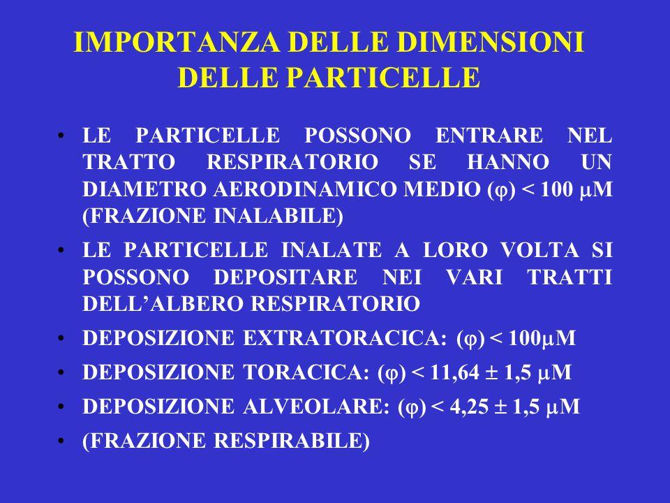 IMPORTANZA DELLE DIMENSIONI DELLE PARTICELLE LE PARTICELLE POSSONO ENTRARE NEL TRATTO RESPIRATORIO SE HANNO UN DIAMETRO AERODINAMICO MEDIO (  ) < 100