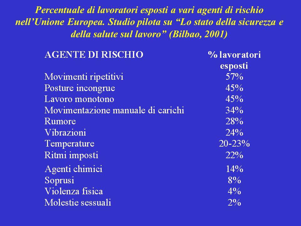 """Percentuale di lavoratori esposti a vari agenti di rischio nell'Unione Europea. Studio pilota su """"Lo stato della sicurezza e della salute sul lavoro"""""""