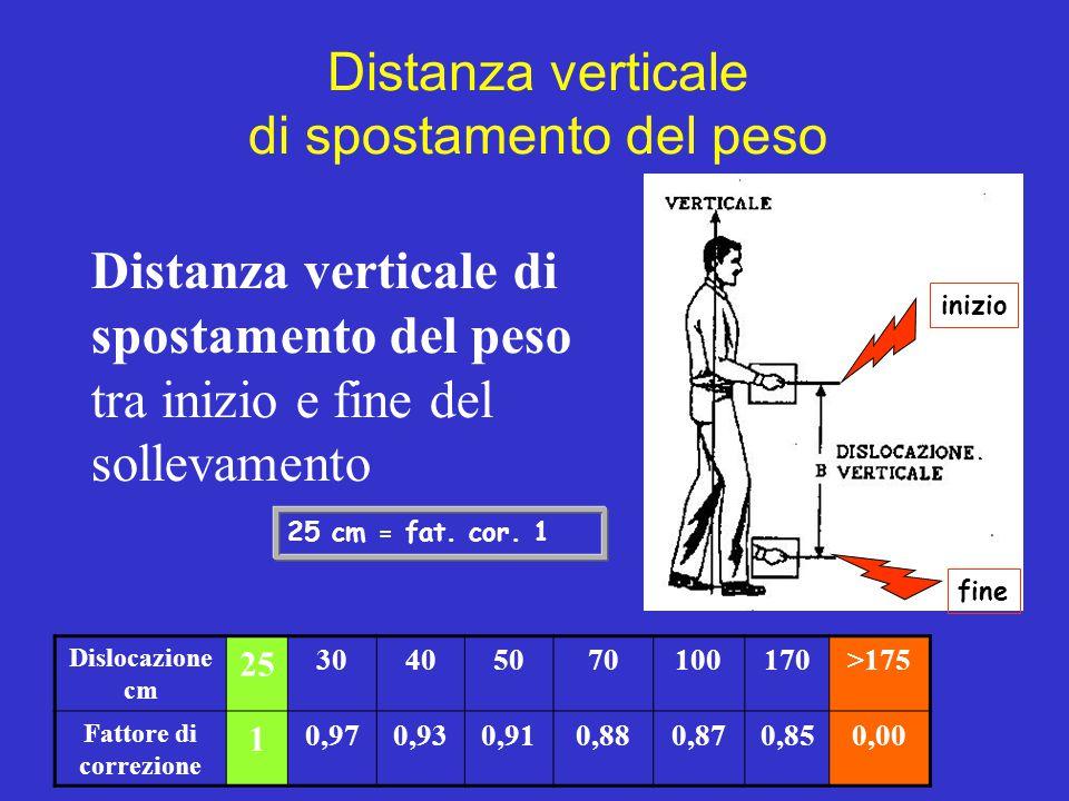 Distanza verticale di spostamento del peso Distanza verticale di spostamento del peso tra inizio e fine del sollevamento Dislocazione cm 25 3040507010
