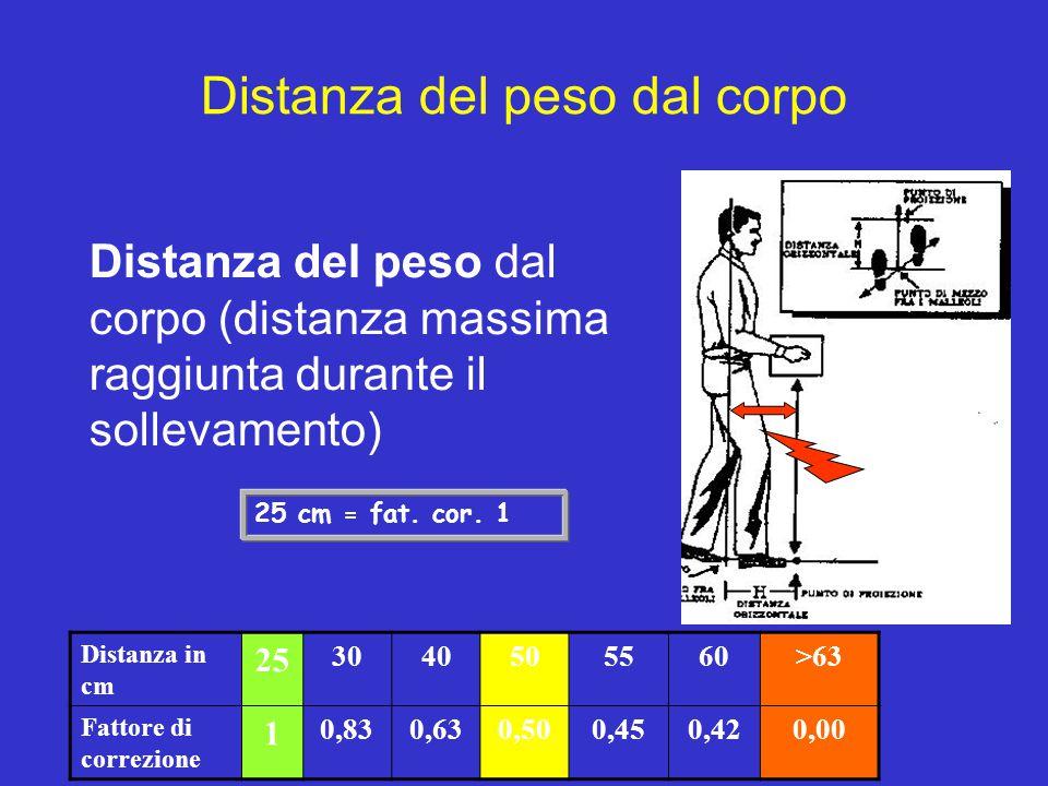 Distanza del peso dal corpo Distanza del peso dal corpo (distanza massima raggiunta durante il sollevamento) Distanza in cm 25 3040505560>63 Fattore d