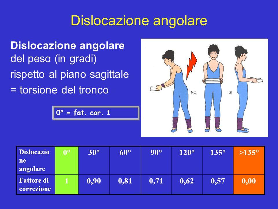 Dislocazione angolare Dislocazione angolare del peso (in gradi) rispetto al piano sagittale = torsione del tronco Dislocazio ne angolare 0°30°60°90°12