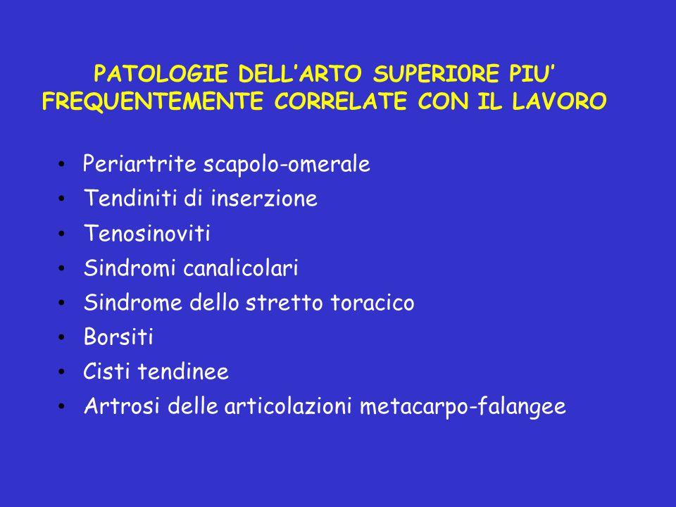 PATOLOGIE DELL'ARTO SUPERI0RE PIU' FREQUENTEMENTE CORRELATE CON IL LAVORO Periartrite scapolo-omerale Tendiniti di inserzione Tenosinoviti Sindromi ca