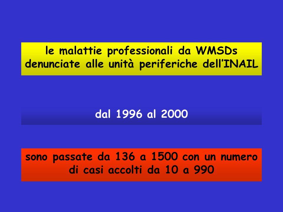le malattie professionali da WMSDs denunciate alle unità periferiche dell'INAIL sono passate da 136 a 1500 con un numero di casi accolti da 10 a 990 d