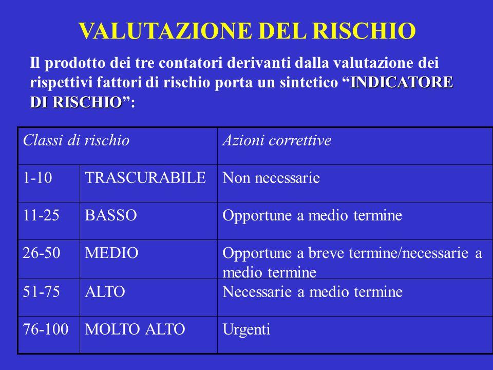 VALUTAZIONE DEL RISCHIO INDICATORE DI RISCHIO Il prodotto dei tre contatori derivanti dalla valutazione dei rispettivi fattori di rischio porta un sin
