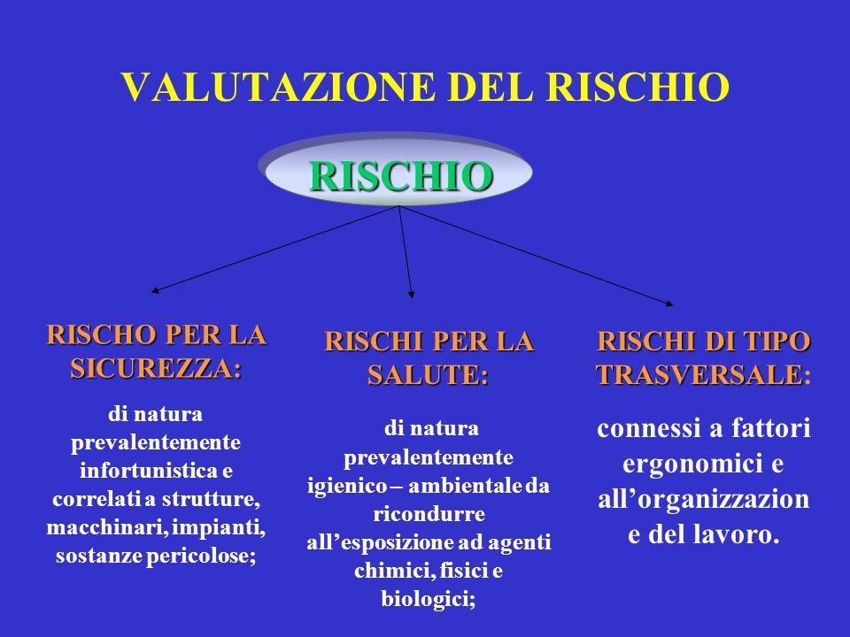 VALUTAZIONE DEL RISCHIO RISCHIO RISCHO PER LA SICUREZZA: di natura prevalentemente infortunistica e correlati a strutture, macchinari, impianti, sosta