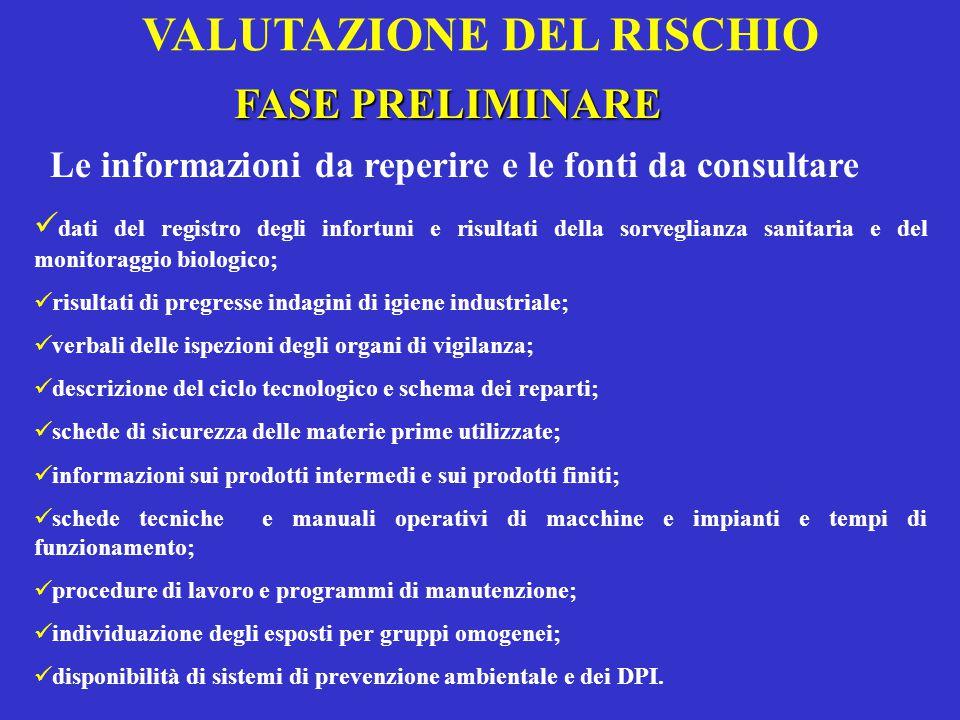 VALUTAZIONE DEL RISCHIO FASE PRELIMINARE Le informazioni da reperire e le fonti da consultare dati del registro degli infortuni e risultati della sorv