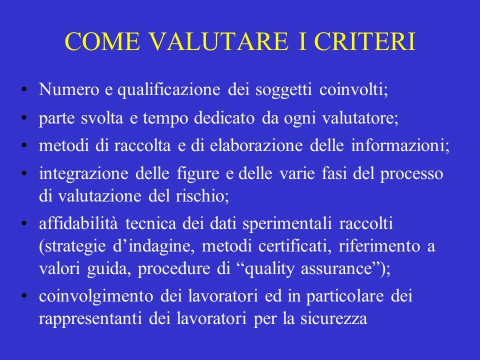COME VALUTARE I CRITERI Numero e qualificazione dei soggetti coinvolti; parte svolta e tempo dedicato da ogni valutatore; metodi di raccolta e di elab