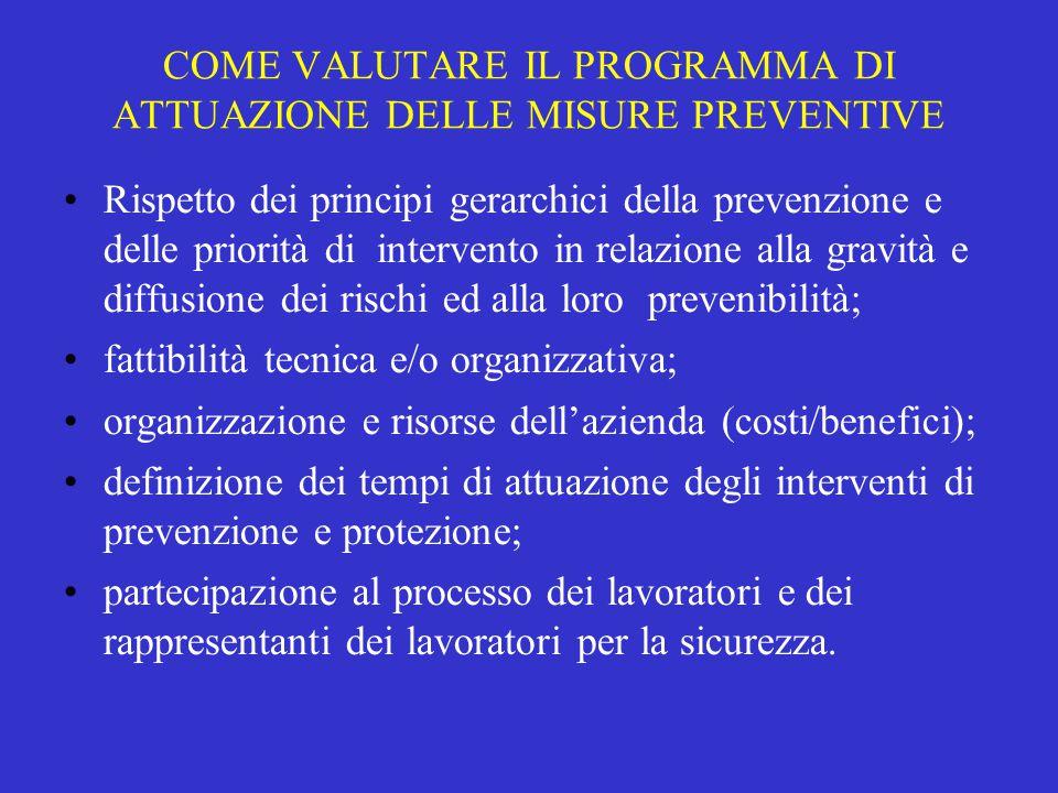COME VALUTARE IL PROGRAMMA DI ATTUAZIONE DELLE MISURE PREVENTIVE Rispetto dei principi gerarchici della prevenzione e delle priorità di intervento in