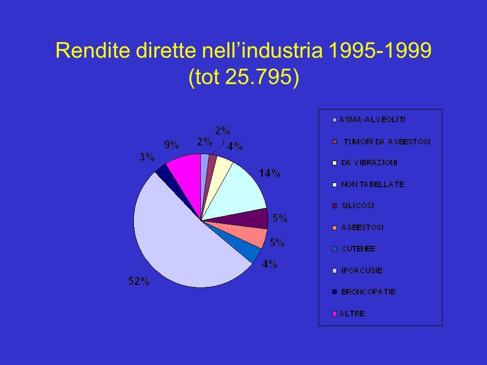 Rendite dirette nell'industria 1995-1999 (tot 25.795)