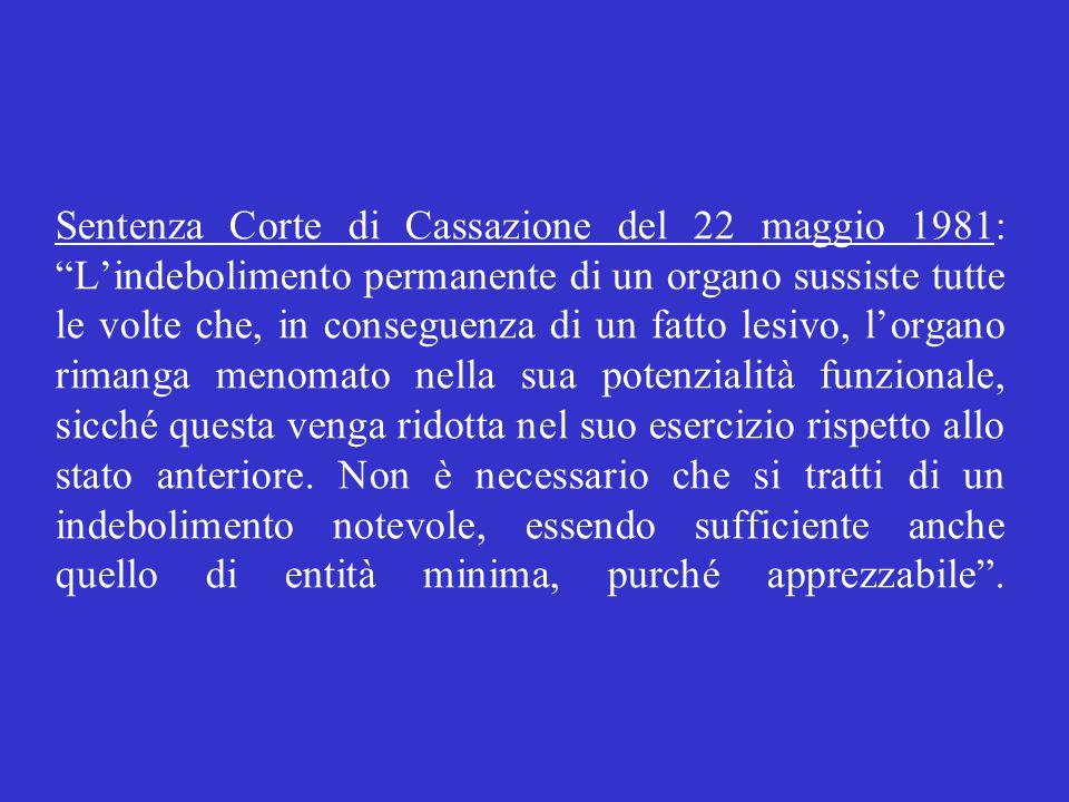 """Sentenza Corte di Cassazione del 22 maggio 1981: """"L'indebolimento permanente di un organo sussiste tutte le volte che, in conseguenza di un fatto lesi"""