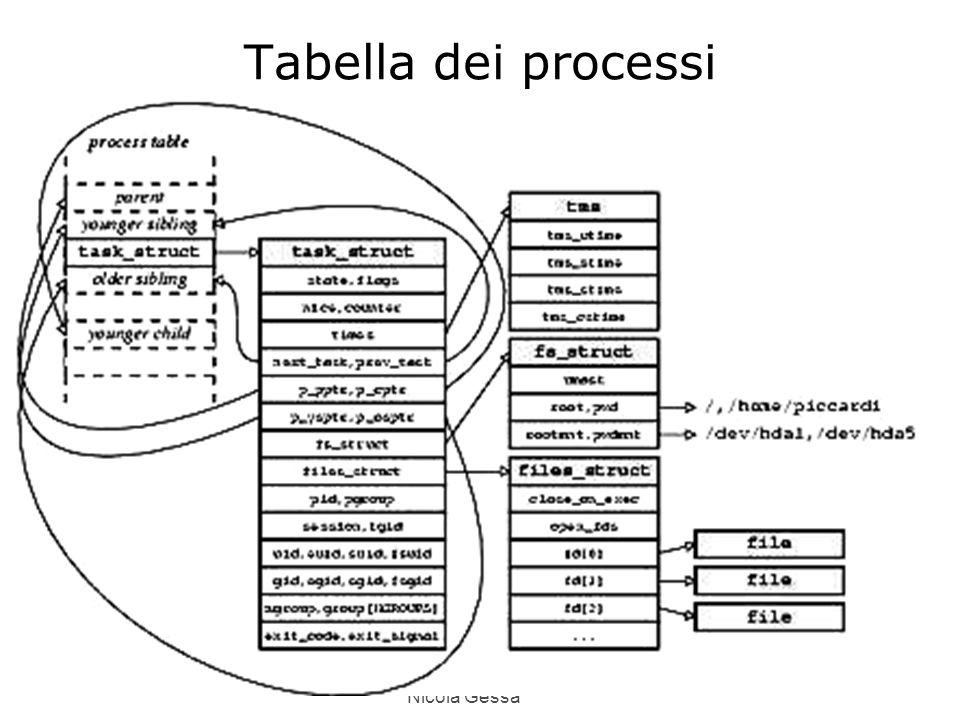 Nicola Gessa Tabella dei processi