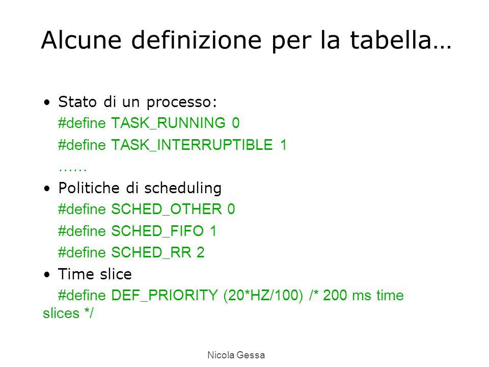 Nicola Gessa Alcune definizione per la tabella… Stato di un processo: #define TASK_RUNNING 0 #define TASK_INTERRUPTIBLE 1 …… Politiche di scheduling #define SCHED_OTHER 0 #define SCHED_FIFO 1 #define SCHED_RR 2 Time slice #define DEF_PRIORITY (20*HZ/100) /* 200 ms time slices */