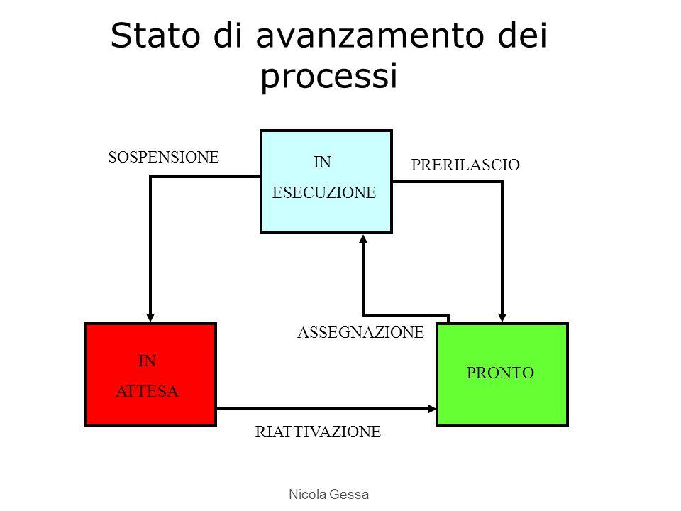 Nicola Gessa Stato di avanzamento dei processi IN ATTESA IN ESECUZIONE PRONTO PRERILASCIO SOSPENSIONE RIATTIVAZIONE ASSEGNAZIONE