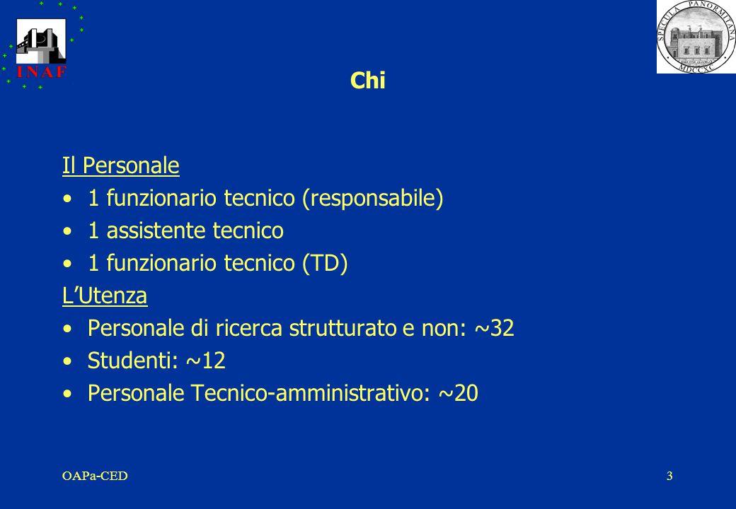 OAPa-CED3 Chi Il Personale 1 funzionario tecnico (responsabile) 1 assistente tecnico 1 funzionario tecnico (TD) L'Utenza Personale di ricerca strutturato e non: ~32 Studenti: ~12 Personale Tecnico-amministrativo: ~20