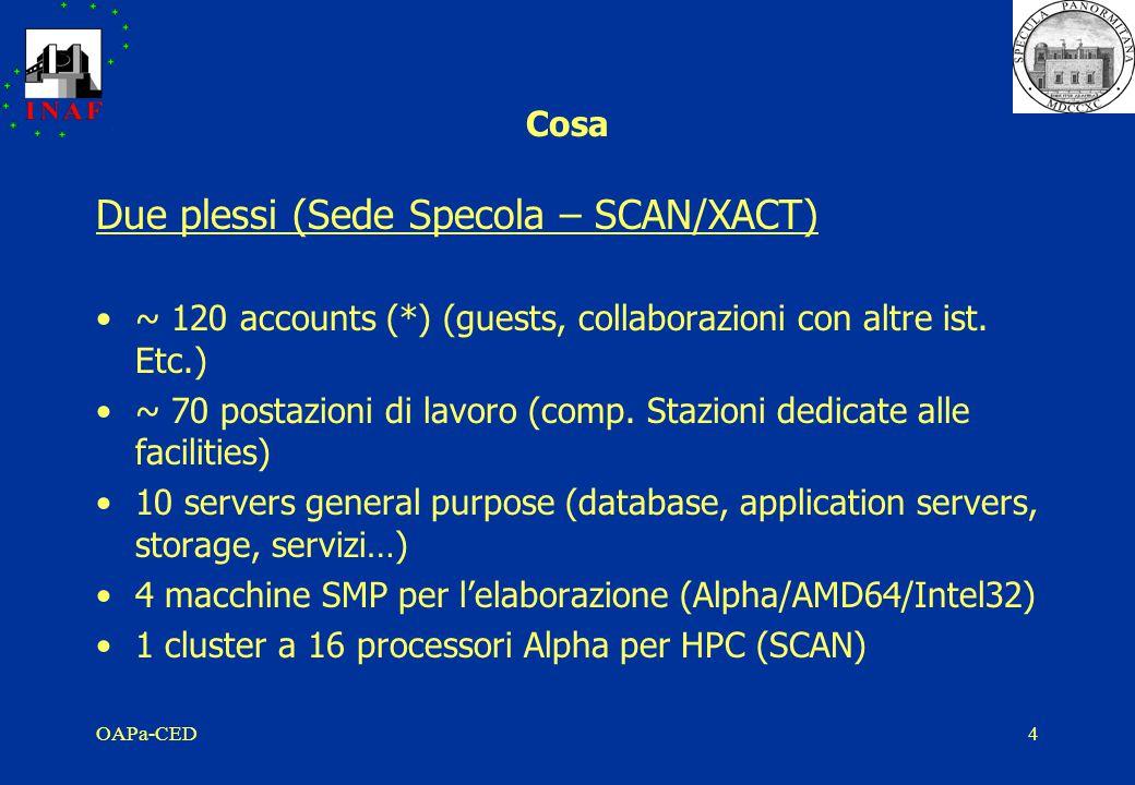 OAPa-CED5 Cosa ~ 4,5 TB di storage ( 50% allocato )* S.O.