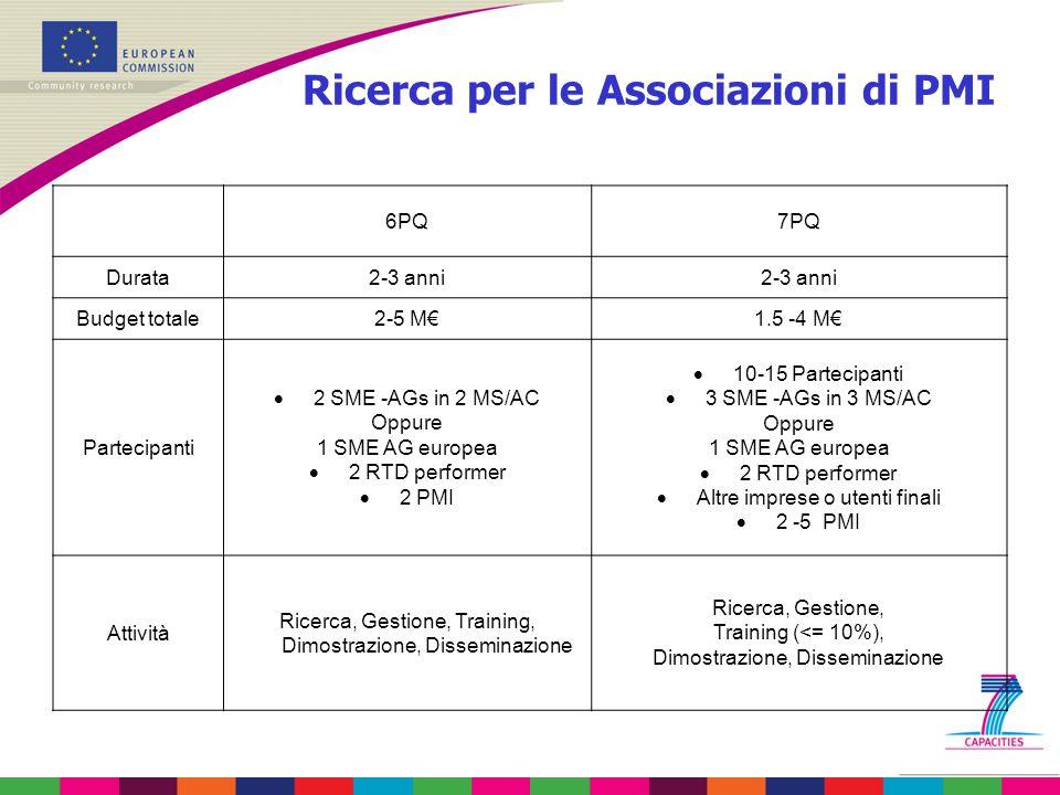 Ricerca per le Associazioni di PMI 6PQ7PQ Durata2-3 anni Budget totale2-5 M€1.5 -4 M€ Partecipanti  2 SME -AGs in 2 MS/AC Oppure 1 SME AG europea  2 RTD performer  2 PMI  10-15 Partecipanti  3 SME -AGs in 3 MS/AC Oppure 1 SME AG europea  2 RTD performer  Altre imprese o utenti finali  2 -5 PMI Attività Ricerca, Gestione, Training, Dimostrazione, Disseminazione Ricerca, Gestione, Training (<= 10%), Dimostrazione, Disseminazione