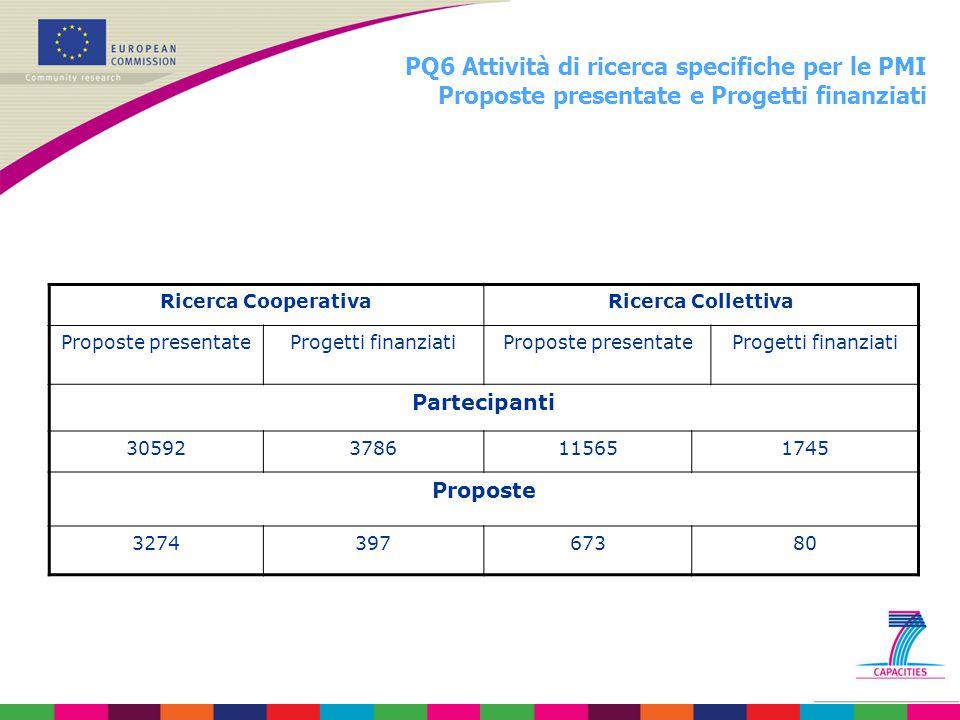 PQ6 Attività di ricerca specifiche per le PMI Proposte presentate e Progetti finanziati Ricerca CooperativaRicerca Collettiva Proposte presentateProge
