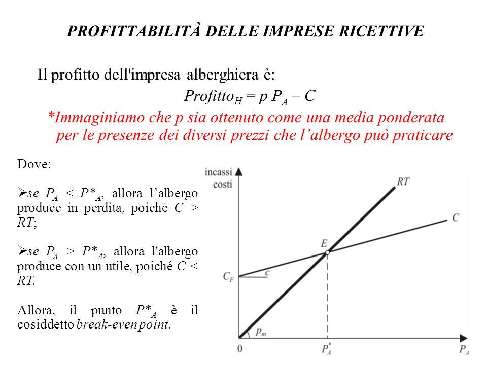 PROFITTABILITÀ DELLE IMPRESE RICETTIVE Il profitto dell'impresa alberghiera è: Profitto H = p P A – C *Immaginiamo che p sia ottenuto come una media p