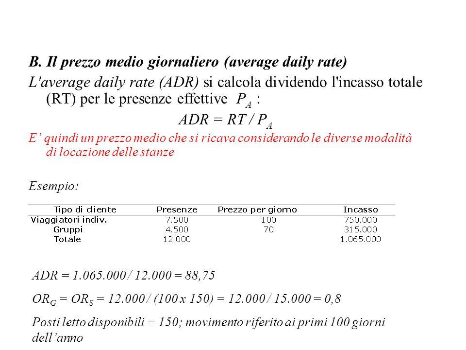 B. Il prezzo medio giornaliero (average daily rate) L'average daily rate (ADR) si calcola dividendo l'incasso totale (RT) per le presenze effettive P