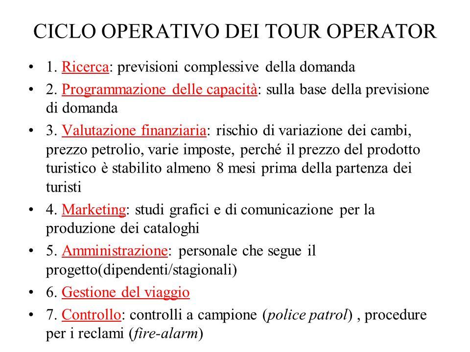 CICLO OPERATIVO DEI TOUR OPERATOR 1. Ricerca: previsioni complessive della domanda 2. Programmazione delle capacità: sulla base della previsione di do