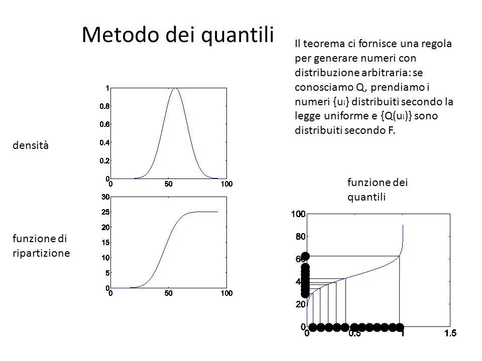 Metodo dei quantili densità funzione di ripartizione funzione dei quantili Il teorema ci fornisce una regola per generare numeri con distribuzione arbitraria: se conosciamo Q, prendiamo i numeri {u i } distribuiti secondo la legge uniforme e {Q(u i )} sono distribuiti secondo F.