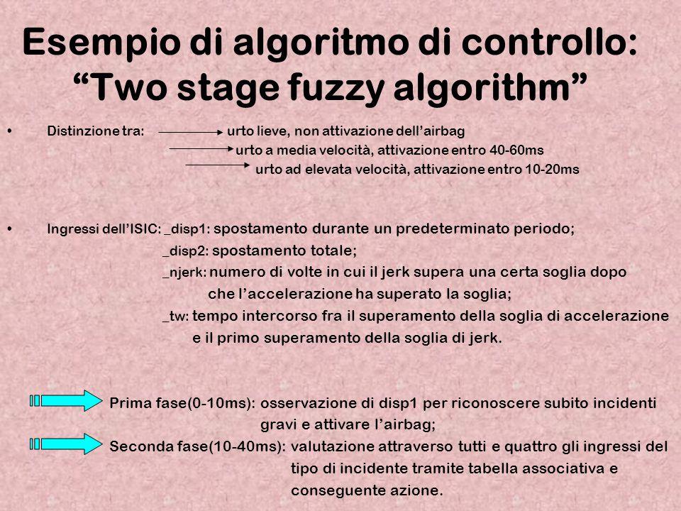 """Esempio di algoritmo di controllo: """"Two stage fuzzy algorithm"""" Distinzione tra: urto lieve, non attivazione dell'airbag urto a media velocità, attivaz"""