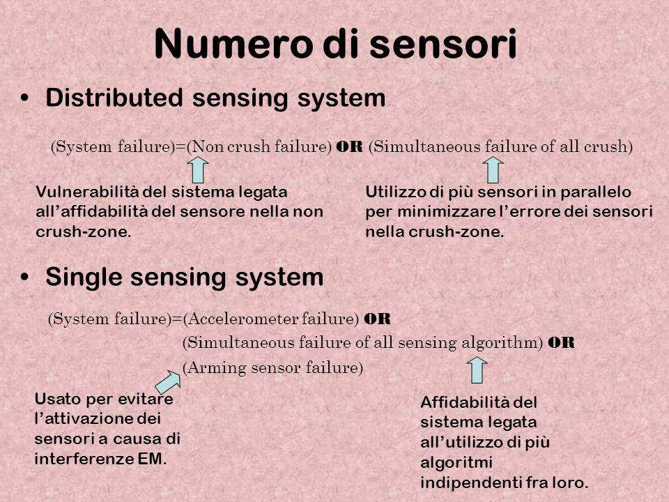 Numero di sensori Distributed sensing system (System failure)=(Non crush failure) OR (Simultaneous failure of all crush) Single sensing system (System