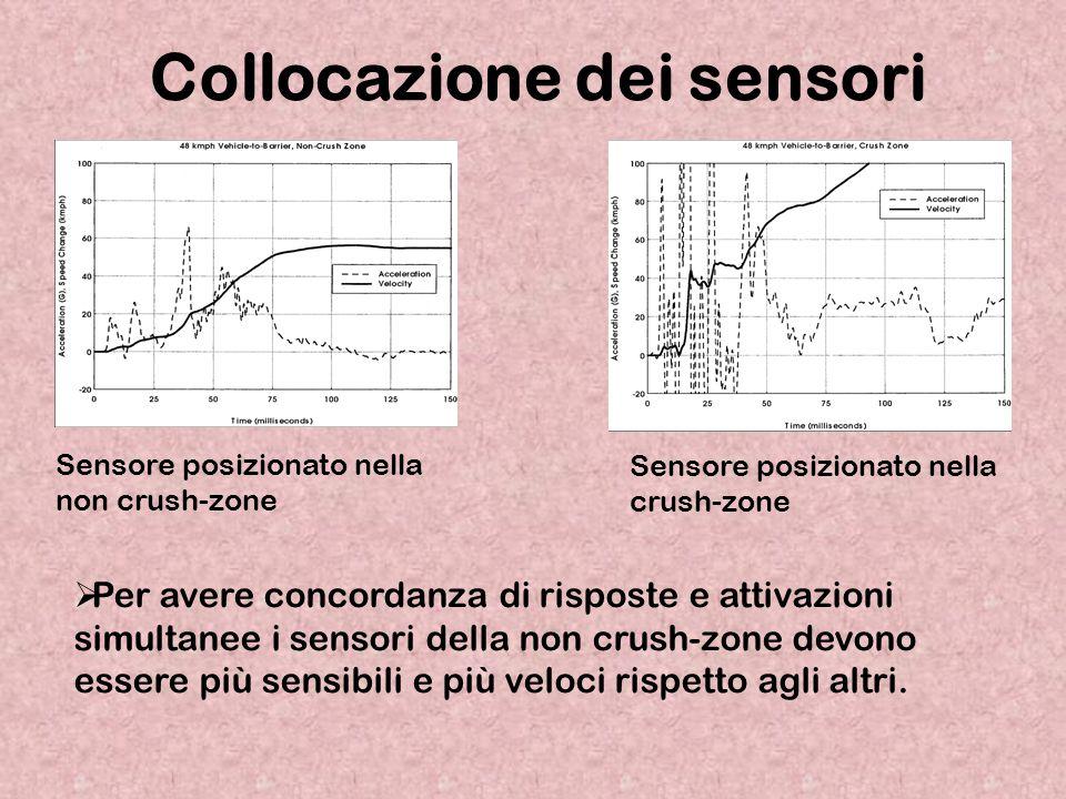 Sensore posizionato nella non crush-zone Collocazione dei sensori  Per avere concordanza di risposte e attivazioni simultanee i sensori della non cru