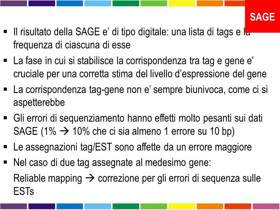  Il risultato della SAGE e' di tipo digitale: una lista di tags e la frequenza di ciascuna di esse  La fase in cui si stabilisce la corrispondenza tra tag e gene e' cruciale per una corretta stima del livello d'espressione del gene  La corrispondenza tag-gene non e' sempre biunivoca, come ci si aspetterebbe  Gli errori di sequenziamento hanno effetti molto pesanti sui dati SAGE (1%  10% che ci sia almeno 1 errore su 10 bp)  Le assegnazioni tag/EST sono affette da un errore maggiore  Nel caso di due tag assegnate al medesimo gene: Reliable mapping  correzione per gli errori di sequenza sulle ESTs SAGE