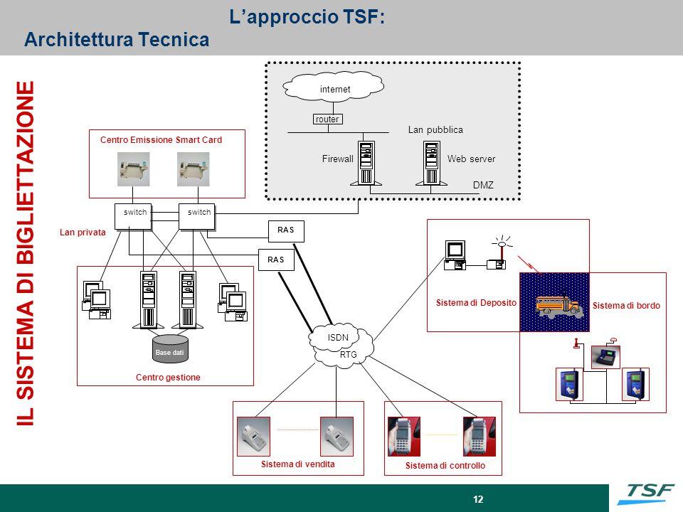 12 Lan privata switch RAS Base dati Centro gestione Centro Emissione Smart Card ISDN RTG router Web serverFirewall internet DMZ Lan pubblica Sistema d