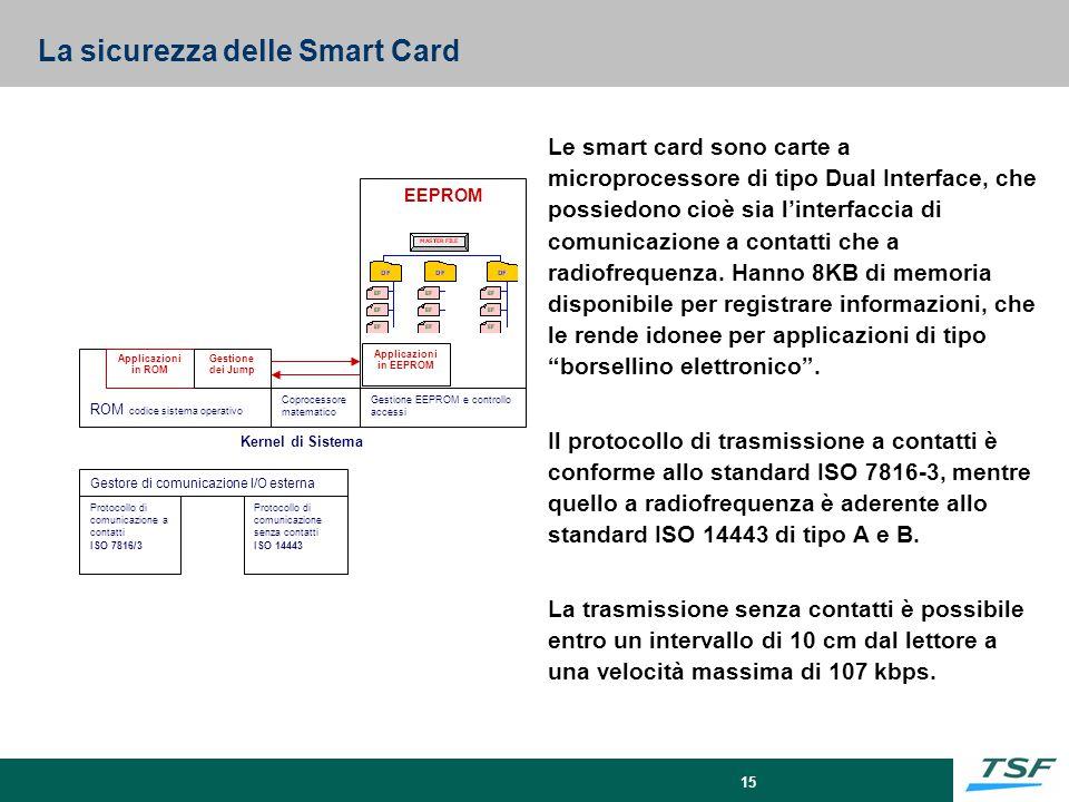 15 Kernel di Sistema Protocollo di comunicazione a contatti ISO 7816/3 Protocollo di comunicazione senza contatti ISO 14443 Gestore di comunicazione I
