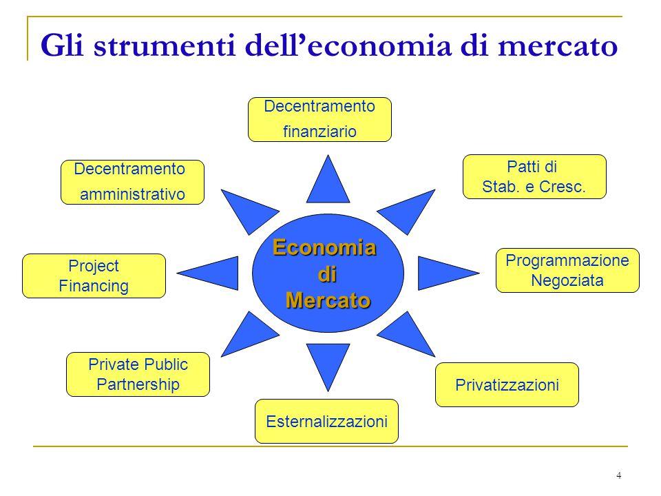 4 Gli strumenti dell'economia di mercato EconomiadiMercato Decentramento amministrativo Project Financing Private Public Partnership Esternalizzazioni Decentramento finanziario Patti di Stab.
