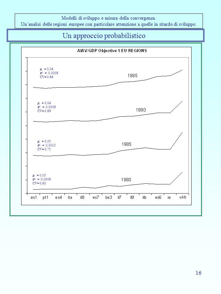 16 Un approccio probabilistico Modelli di sviluppo e misura della convergenza. Un'analisi delle regioni europee con particolare attenzione a quelle in