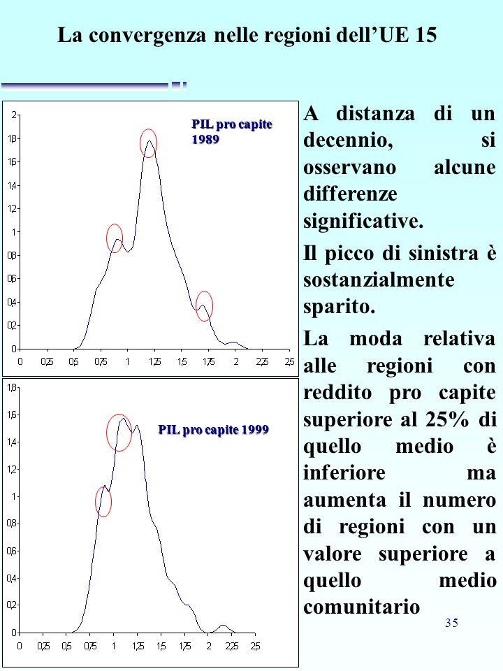 35 La convergenza nelle regioni dell'UE 15 PIL pro capite 1989 PIL pro capite 1999 A distanza di un decennio, si osservano alcune differenze significa
