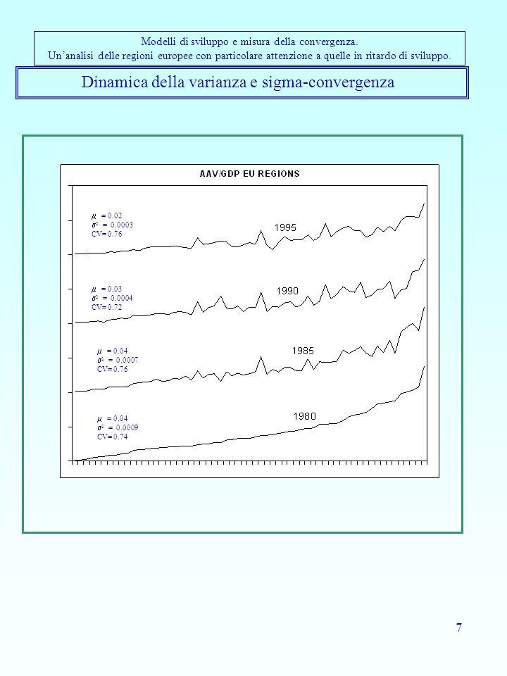 18 Convergenza economica nelle regioni dell'Unione europea (Leonardi, 1998) L'analisi della convergenza economica nelle regioni europee è stata negli anni Novanta al centro dell'attenzione di numerosi studiosi.