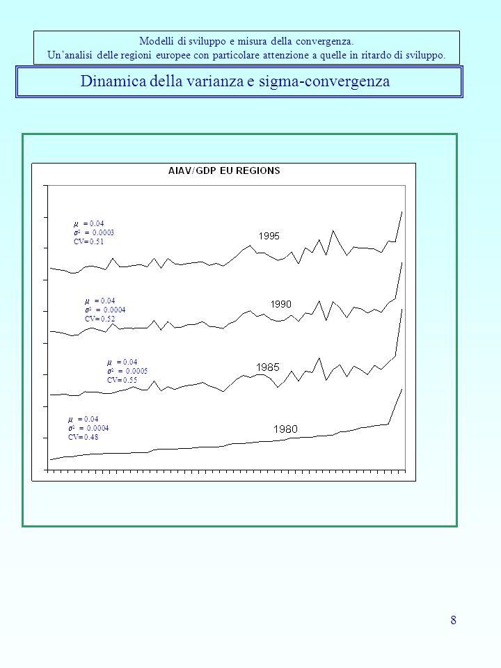 29 Riassumendo: come si legge il risultato dello Stochastic Kernel Permette di osservare l'evoluzione temporale della distribuzione della variabile oggetto di studio (PIL pro capite) Permette di individuare fenomeni fondamentali per lo studio della convergenza quali persistenza e polarizzazione Può essere considerato come la combinazione di: –Stima non parametrica di funzioni di densità (stimatore kernel) –Matrici di probabilità di transizione