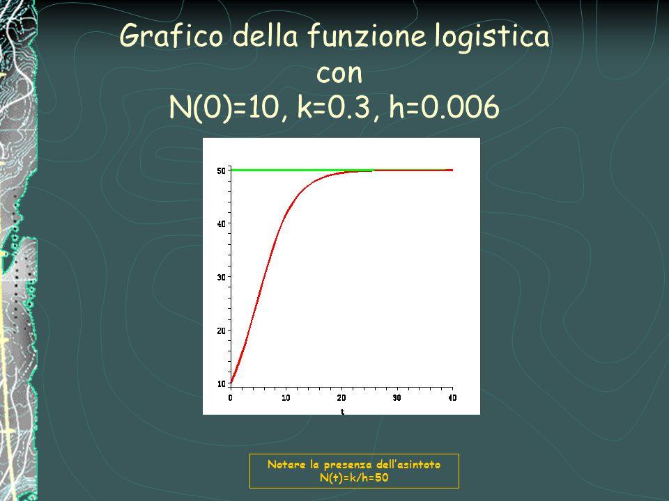 Grafico della funzione logistica con N(0)=10, k=0.3, h=0.006 Notare la presenza dell'asintoto N(t)=k/h=50
