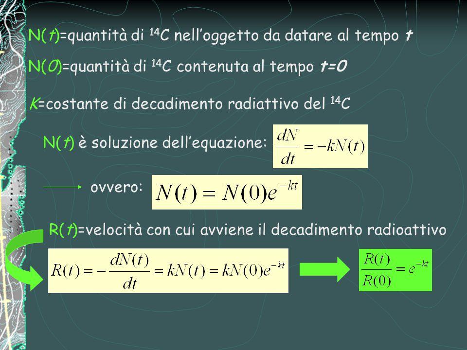 N(t)=quantità di 14 C nell'oggetto da datare al tempo t N(0)=quantità di 14 C contenuta al tempo t=0 K=costante di decadimento radiattivo del 14 C N(t) è soluzione dell'equazione: ovvero: R(t)=velocità con cui avviene il decadimento radioattivo