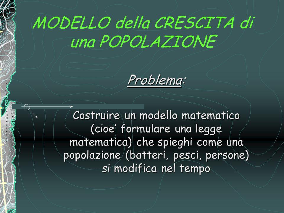 MODELLO della CRESCITA di una POPOLAZIONE Problema: Costruire un modello matematico (cioe' formulare una legge matematica) che spieghi come una popolazione (batteri, pesci, persone) si modifica nel tempo
