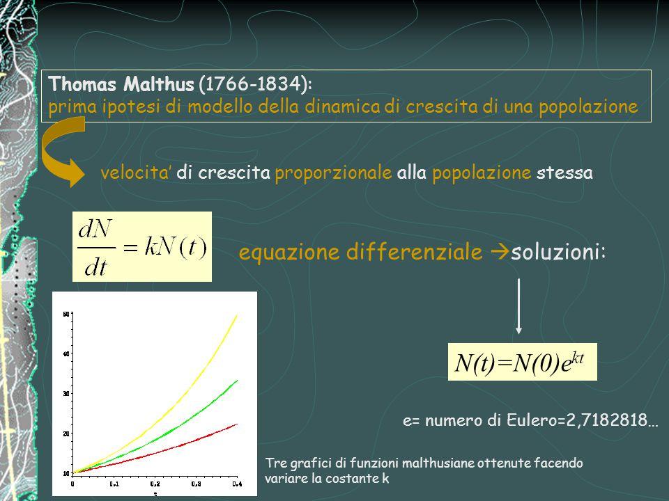 Thomas Malthus (1766-1834): prima ipotesi di modello della dinamica di crescita di una popolazione velocita' di crescita proporzionale alla popolazione stessa equazione differenziale  soluzioni: e= numero di Eulero=2,7182818… Tre grafici di funzioni malthusiane ottenute facendo variare la costante k N(t)=N(0)e kt