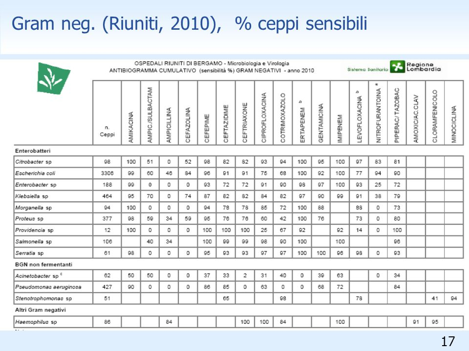 17 Gram neg. (Riuniti, 2010), % ceppi sensibili