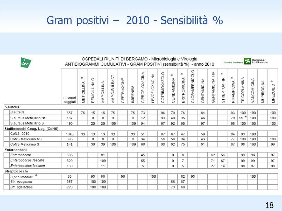 18 Gram positivi – 2010 - Sensibilità %