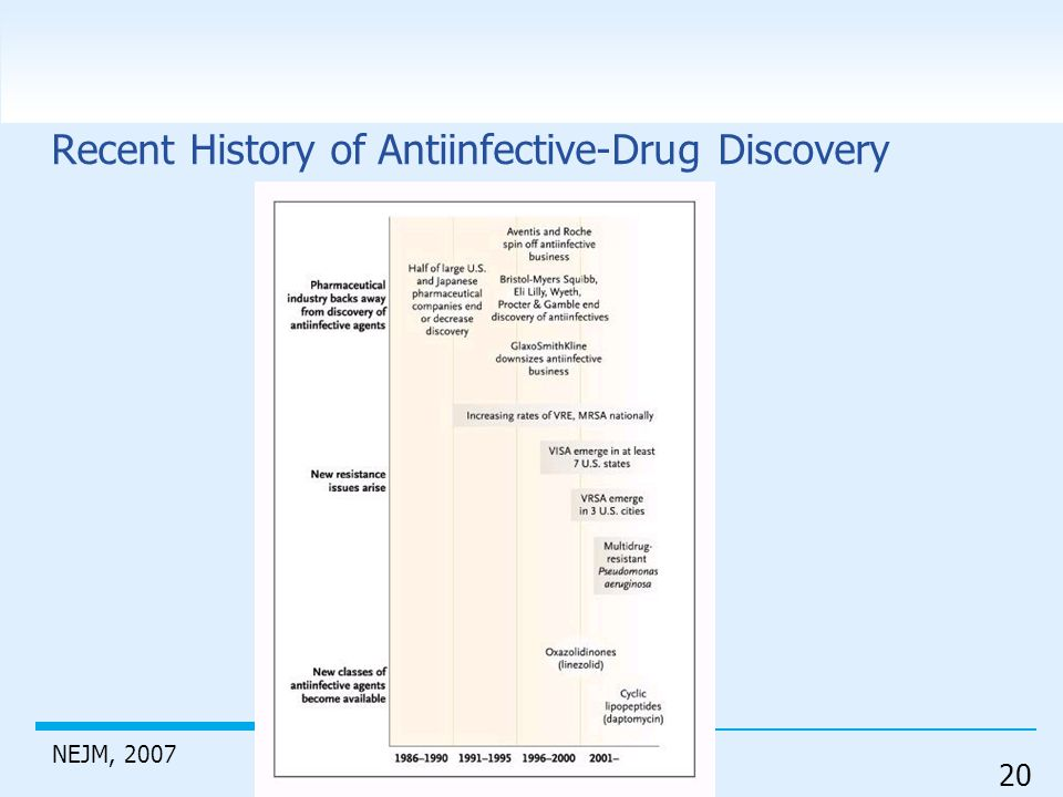 20 Recent History of Antiinfective-Drug Discovery NEJM, 2007