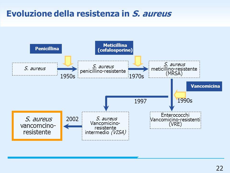22 Evoluzione della resistenza in S. aureus S. aureus vancomcino- resistente 1950s Penicillina Meticillina (cefalosporine) Vancomicina S. aureus penic