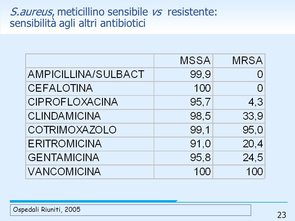 23 S.aureus, meticillino sensibile vs resistente: sensibilità agli altri antibiotici Ospedali Riuniti, 2005