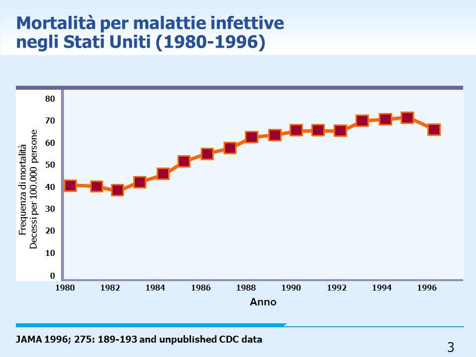 24 Staphylococcus aureus: proportion of invasive isolates resistant to oxacillin (MRSA), 2004 EARSS, report 2004