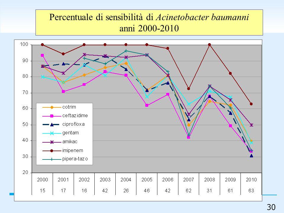 30 Percentuale di sensibilità di Acinetobacter baumanni anni 2000-2010