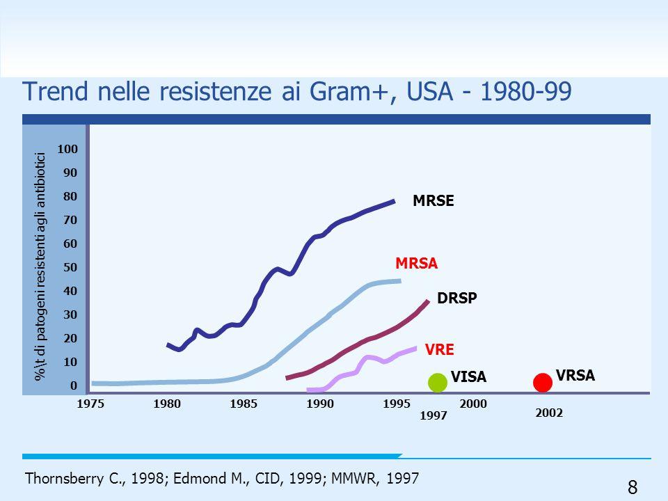 8 Thornsberry C., 1998; Edmond M., CID, 1999; MMWR, 1997 Trend nelle resistenze ai Gram+, USA - 1980-99 %\t di patogeni resistenti agli antibiotici 10